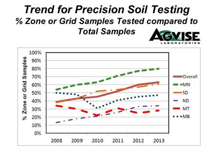 Trend for Precision Soil Testing % Zone or Grid Samples Tested compared to Total Samples.