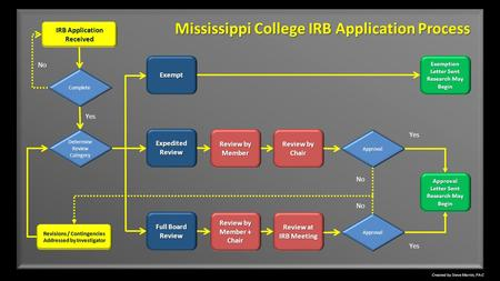 Created by Steve Martin, PA-C IRB Application Received Exempt Complete Yes No Mississippi College IRB Application Process Determine Review Category Expedited.