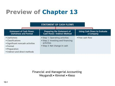 13-1 Preview of Chapter 13 Financial and Managerial Accounting Weygandt Kimmel Kieso.
