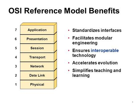 1 OSI Reference Model Benefits Standardizes interfaces Facilitates modular engineering Ensures interoperable technology Accelerates evolution Simplifies.
