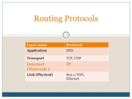 Routing Protocols 1 ProtocolsLayer name DNSApplication TCP, UDPTransport IPInternet (Network ) 802.11 WiFi, Ethernet Link (Physical)