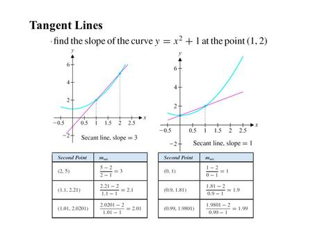 Tangent Lines. EX 1.2 Estimating the Slope of a Curve Estimate the slope of y = sin x at x = 0.