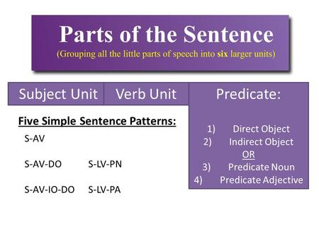 Subject UnitVerb UnitPredicate: 1)Direct Object 2)Indirect Object OR 3)Predicate Noun 4)Predicate Adjective Five Simple Sentence Patterns: S-AV S-AV-DOS-LV-PN.