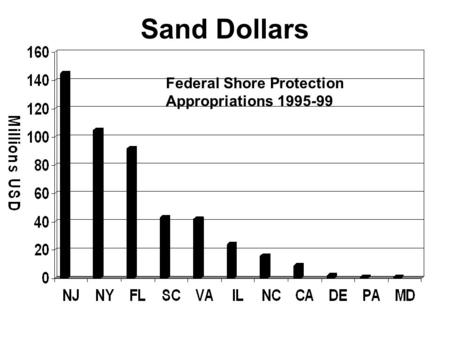 Sand Dollars Federal Shore Protection Appropriations 1995-99.