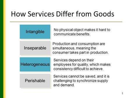 1 How Services Differ from Goods Intangible Inseparable Heterogeneous Perishable No physical object makes it hard to communicate benefits. Production and.