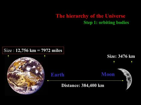 The hierarchy of the Universe, Step 1 Earth Moon Size: 3476 km Distance: 384,400 km Step 1: orbiting bodies The hierarchy of the Universe Size : 12,756.