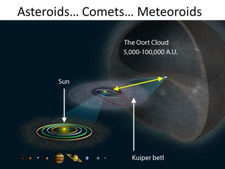 Asteroids… Comets… Meteoroids. Asteroids Fragments of rock that orbit the sun. More than 50,000 total Orbit in elliptical paths Most located in the Asteroid.