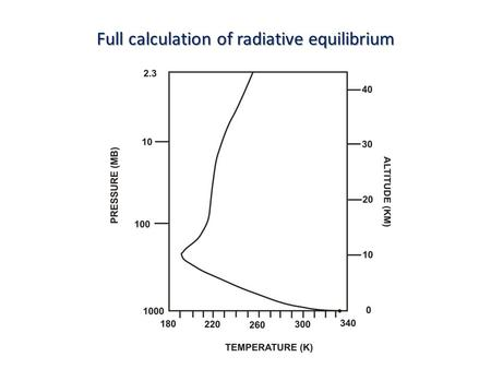 Full calculation of radiative equilibrium. Problems with radiative equilibrium solution Too hot at and near surface Too cold at and near tropopause Lapse.
