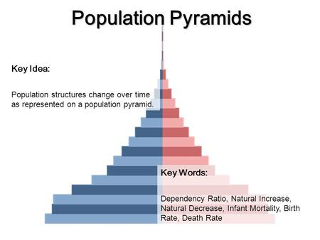 Population Pyramids Key Idea: Population structures change over time as represented on a population pyramid. Key Words: Dependency Ratio, Natural Increase,