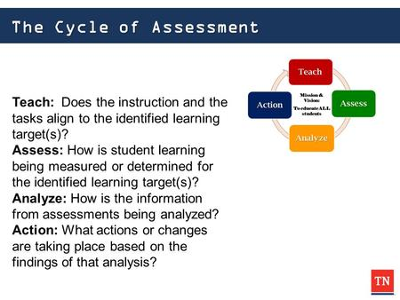 The Cycle of Assessment Teach: Does the instruction and the tasks align to the identified learning target(s)? Assess: How is student learning being measured.