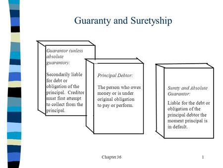 Chapter 361 Guaranty and Suretyship Guarantor (unless absolute guarantor): Secondarily liable for debt or obligation of the principal. Creditor must first.