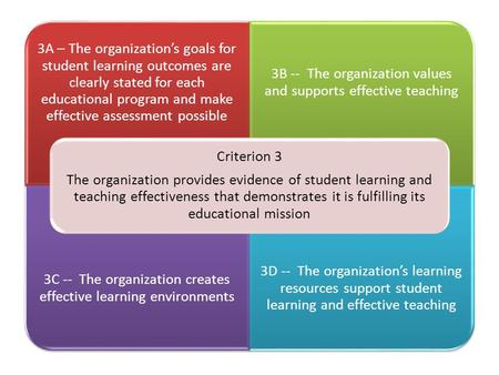 3A – The organization's goals for student learning outcomes are clearly stated for each educational program and make effective assessment possible 3B --