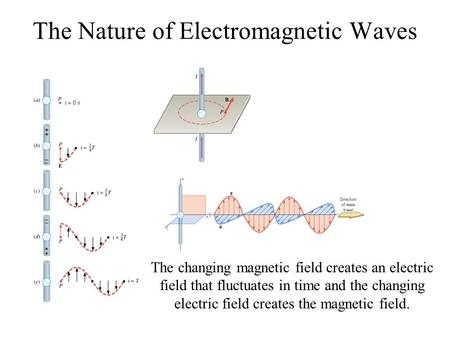 The Nature of Electromagnetic Waves The changing magnetic field creates an electric field that fluctuates in time and the changing electric field creates.
