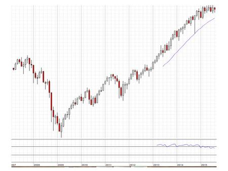 Rising Wedge Chart from June, Very Dangerous Formation.