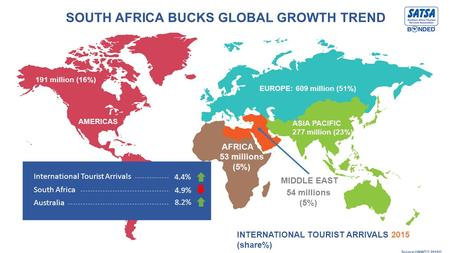 INTERNATIONAL TOURIST ARRIVALS 2015 (share%) Source UNWTO 2016© EUROPE: 609 million (51%) ASIA PACIFIC 277 million (23%) AFRICA AMERICAS 191 million (16%)
