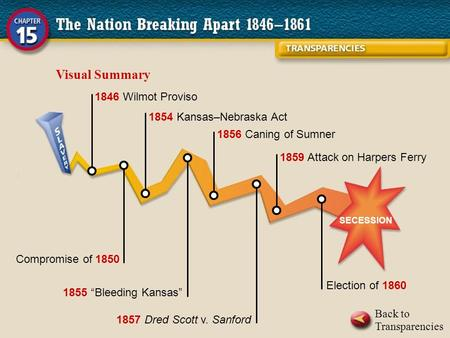 "Back to Transparencies Visual Summary 1846 Wilmot Proviso Compromise of 1850 1854 Kansas–Nebraska Act 1855 ""Bleeding Kansas"" 1856 Caning of Sumner 1857."
