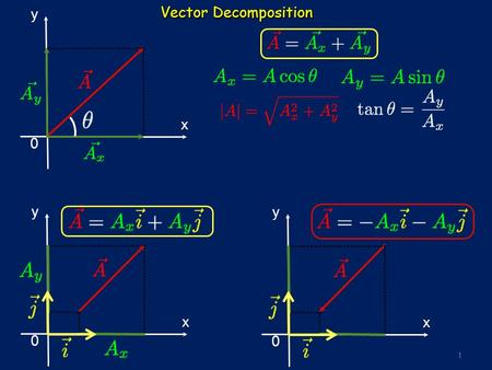 1 Vector Decomposition y x 0 y x 0 y x 0. 2 Unit vector in 3D Cartesian coordinates.