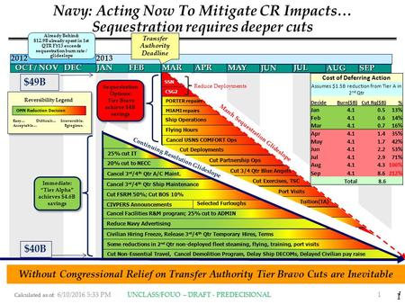 Calculated as of: 1 OCT / NOV CIVPERS Announcements Navy: Acting Now To Mitigate CR Impacts… Sequestration requires deeper cuts Civilian Hiring Freeze,