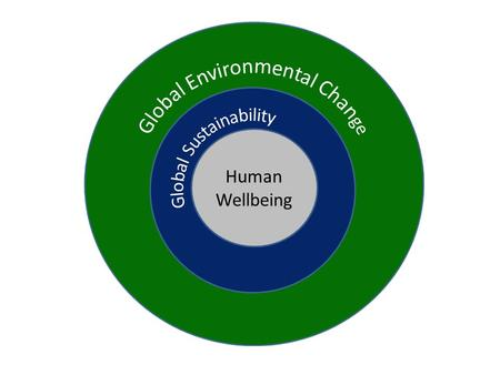 Human Wellbeing. Human Responses [Adaptation, innovation, transformation] Global Environmental Change [Interactions and changes from local to regional.