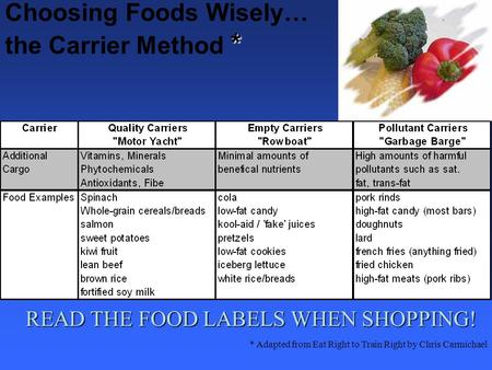 * Choosing Foods Wisely… the Carrier Method * * Adapted from Eat Right to Train Right by Chris Carmichael READ THE FOOD LABELS WHEN SHOPPING!