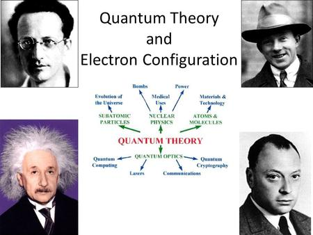Quantum Theory and Electron Configuration. Electrons do not move in orbits! Erwin Schrödinger (1887-1961) improved on Bohr's theory by creating an equation.