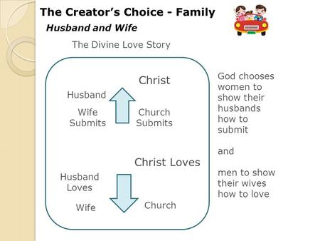 Husband and Wife The Creator's Choice - Family Wife Submits Husband Loves Christ Christ Loves Church Submits Husband Wife Church God chooses women to show.