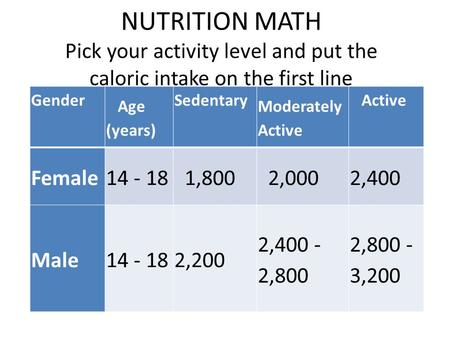 NUTRITION MATH Pick your activity level and put the caloric intake on the first line Gender Age (years) Sedentary Moderately Active Active Female14 - 18.