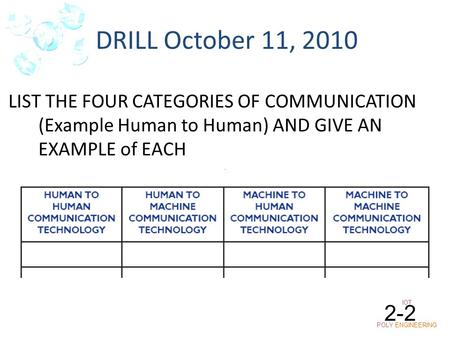IOT POLY ENGINEERING 2-2 DRILL October 11, 2010 LIST THE FOUR CATEGORIES OF COMMUNICATION (Example Human to Human) AND GIVE AN EXAMPLE of EACH.