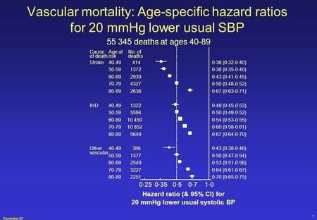 December 02 1 Vascular mortality: Age-specific hazard ratios for 20 mmHg lower usual SBP 55 345 deaths at ages 40-89.