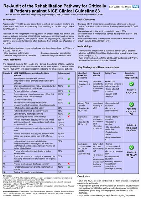 Re-Audit of the Rehabilitation Pathway for Critically Ill Patients against NICE Clinical Guideline 83 Kirsten Mitchell, Team Lead Respiratory Physiotherapist,