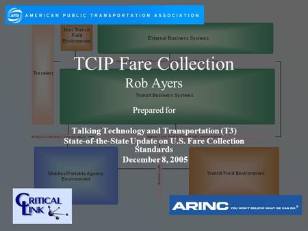 TCIP Fare Collection Rob Ayers Prepared for Talking Technology and Transportation (T3) State-of-the-State Update on U.S. Fare Collection Standards December.