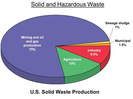 Municipal 1.5% Sewage sludge 1% Mining and oil and gas production 75% Industry 9.5% Agriculture 13% Solid and Hazardous Waste U.S. Solid Waste Production.
