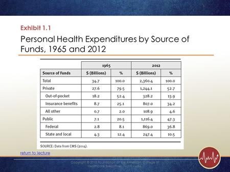 Exhibit 1.1 Personal Health Expenditures by Source of Funds, 1965 and 2012 return to lecture Copyright © 2015 Foundation of the American College of Healthcare.