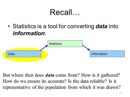 5.1 Recall… Statistics is a tool for converting data into information: Data Statistics Information But where then does data come from? How is it gathered?