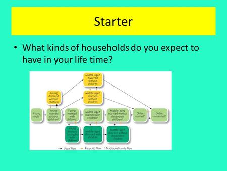Starter What kinds of households do you expect to have in your life time?