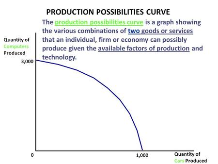 Quantity of Computers Produced 0 Quantity of Cars Produced 3,000 1,000 PRODUCTION POSSIBILITIES CURVE The production possibilities curve is a graph showing.