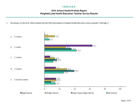 I N D I A N A 2014 School Health Profiles Report Weighted Lead Health Education Teacher Survey Results.