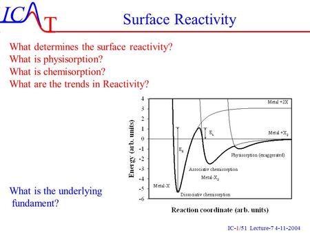 Surface Reactivity What determines the surface reactivity?