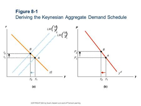 Figure 8-1 Deriving the Keynesian Aggregate Demand Schedule COPYRIGHT 2001 by South-Western, a division of Thomson Learning.