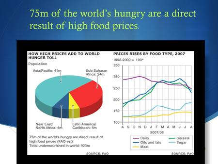  75m of the world's hungry are a direct result of high food prices.