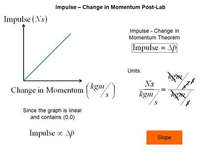 Impulse – Change in Momentum Post-Lab Since the graph is linear and contains (0,0) Units: Impulse - Change in Momentum Theorem Slope.