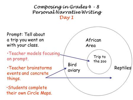 Composing in Grades 4 - 8 Personal Narrative Writing Day 1 Prompt: Tell about a trip you went on with your class. Trip to the zoo African Area Bird aviary.