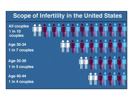 Fertility Facts Definition:unprotected sex for one year, not pregnant Frequency: 1 out of 6 couples in the US Responsibility: 35% female infertility 35%