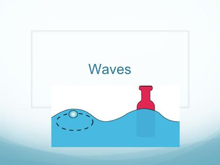 Waves. Pre-Survey Draw your best wave. How do waves form? How can they be good? Bad?