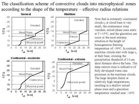 The classification scheme of convective clouds into microphysical zones according to the shape of the temperature – effective radius relations Note that.