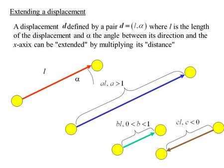Extending a displacement A displacement defined by a pair where l is the length of the displacement and  the angle between its direction and the x-axix.