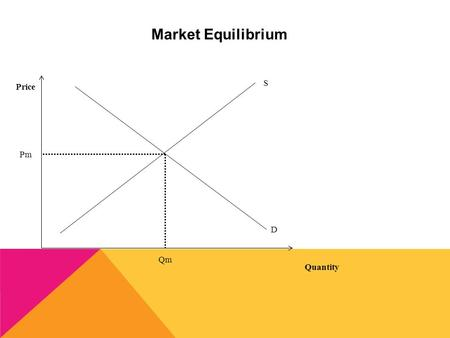 Market Equilibrium Price Quantity S D Pm Qm At a Price Above Equilibrium Price Quantity S D Pm Qm P1 QsQd Qs > QD Surplus Too many goods and services.