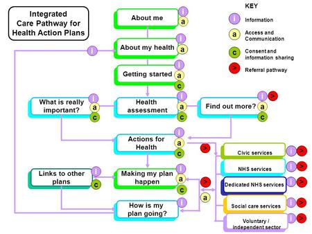 About me Making my plan happen Making my plan happen Health assessment Health assessment Find out more? How is my plan going? How is my plan going? Actions.