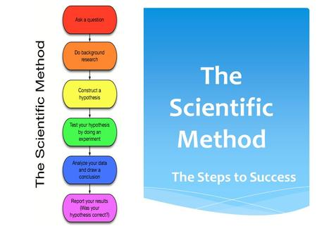 The Scientific Method The Steps to Success. The Scientific Method  What is the scientific method?  It is a process that is used to find answers to questions.