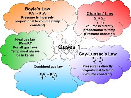 Charles' Law V 1 = V 2 T 1 T 2 Volume is directly proportional to temp (Pressure constant) Boyle's Law P 1 V 1 = P 2 V 2 Pressure is inversely proportional.